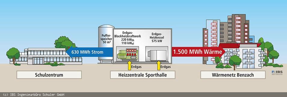 Grafik Nahwärme Benzach