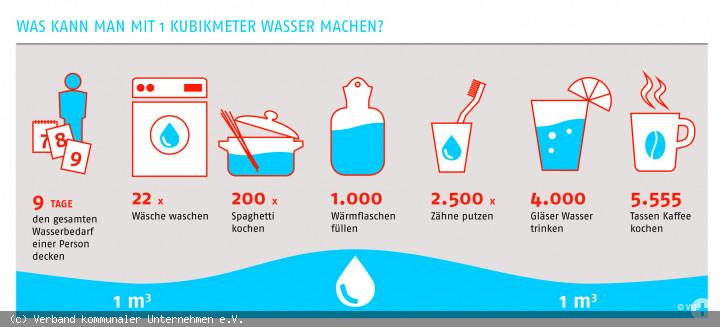 Was kann man mit 1.000 Liter Trinkwasser machen