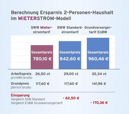 Preisvergleich Mieterstrom
