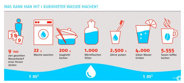Was_kann_man_mit_1_Kubikmeter_Wasser_machen