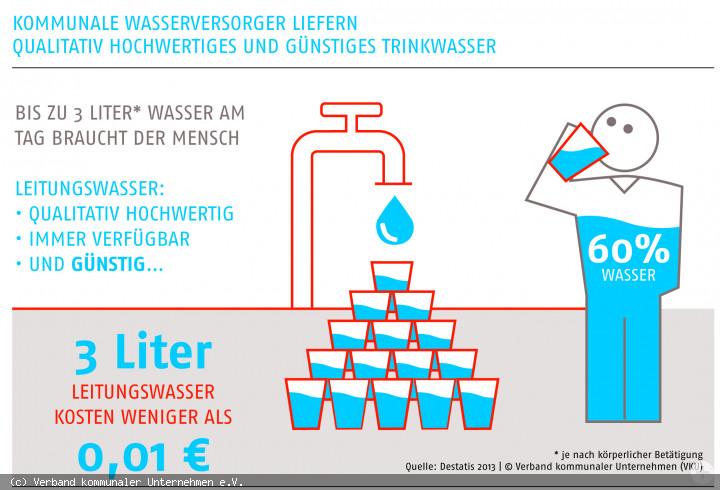 Qualitativ_hochwertig_und_guenstig_Trinkwasser_aus_der_Leitung