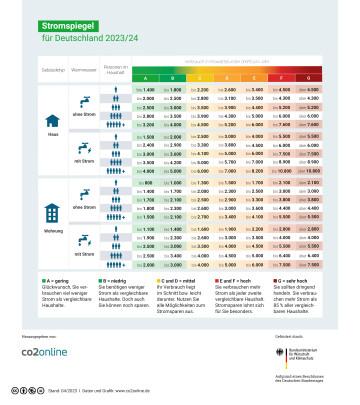 Stromspiegel für Deutschland 2021/2022